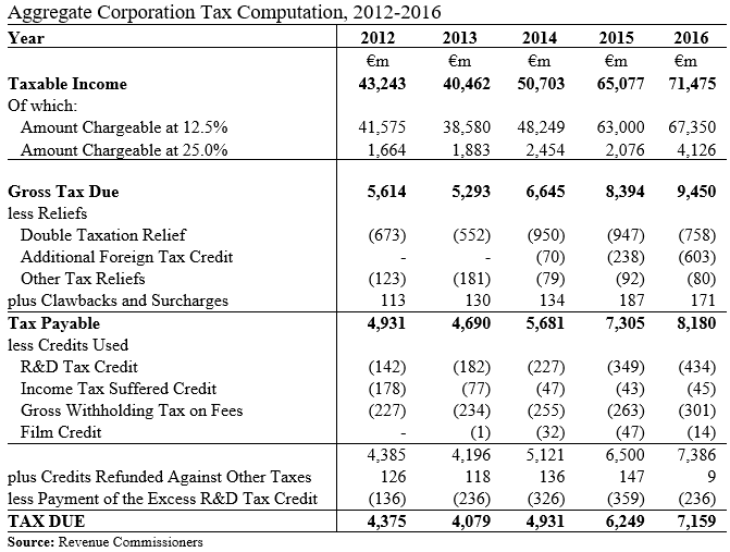 [Aggregate+CT+Calculation+for+Tax+Due+2012-2016%5B3%5D]