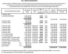 Fondi versati dal M5S al microcredito