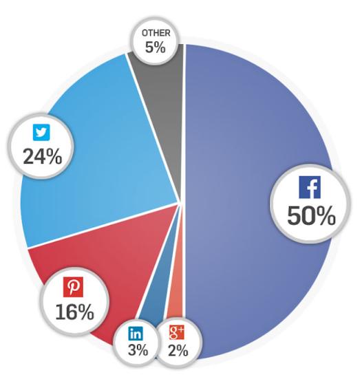 Sharing Statistik