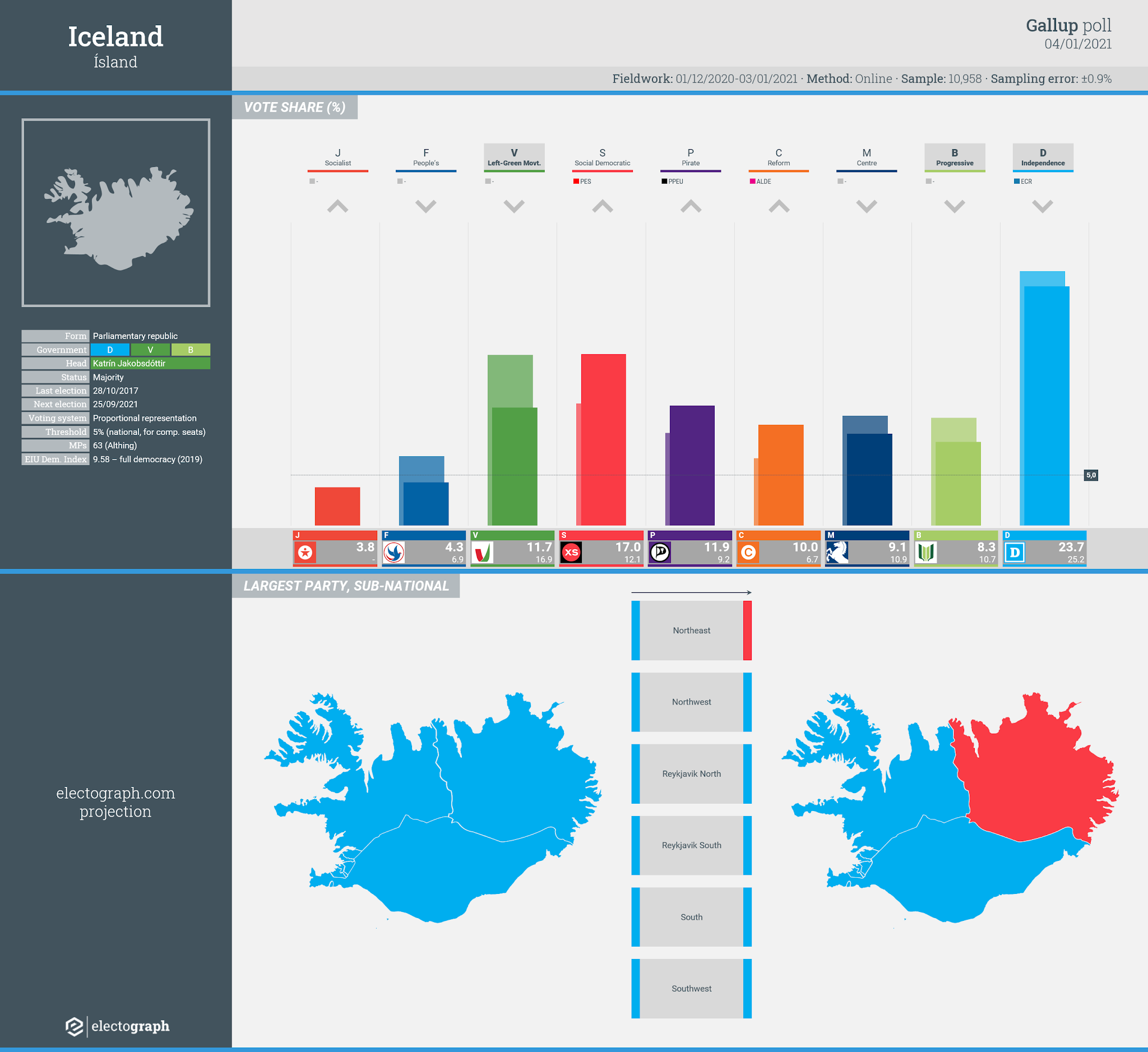 ICELAND: Gallup poll chart, 4 January 2021