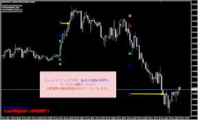 USD/CHFの簡単OCO