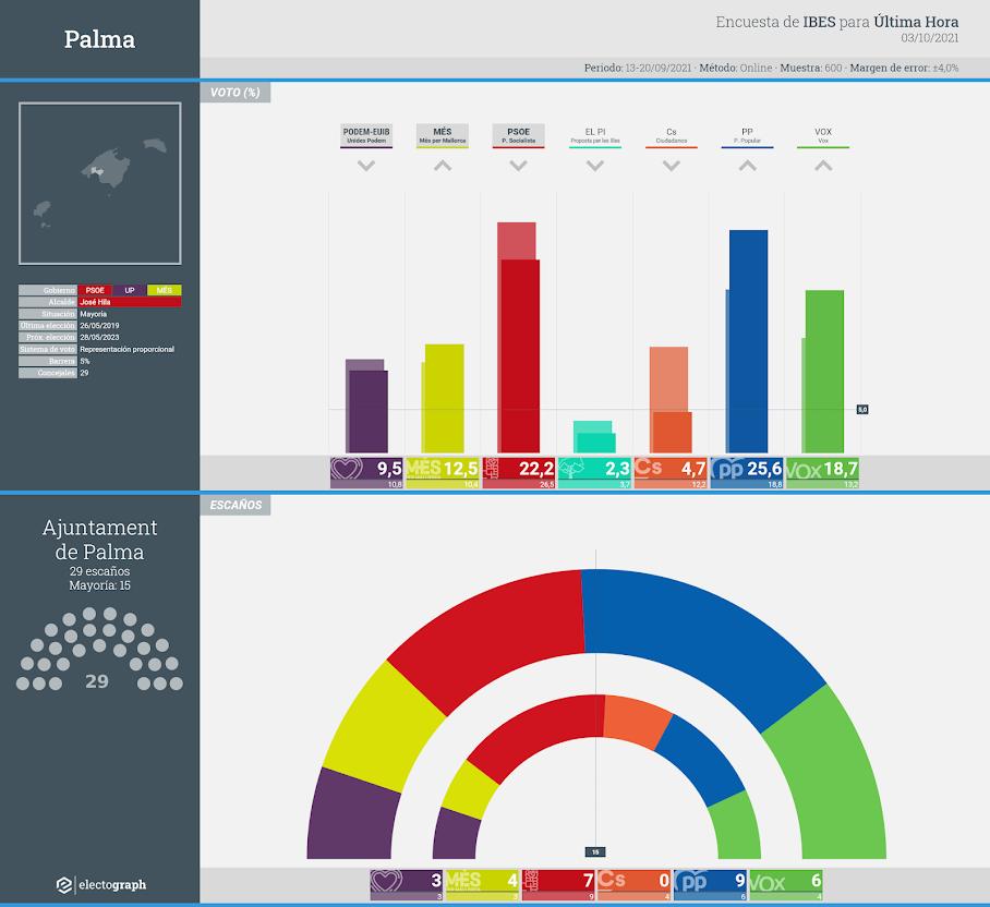 Gráfico de la encuesta para elecciones municipales en Palma realizada por IBES para Última Hora, 3 de octubre de 2021