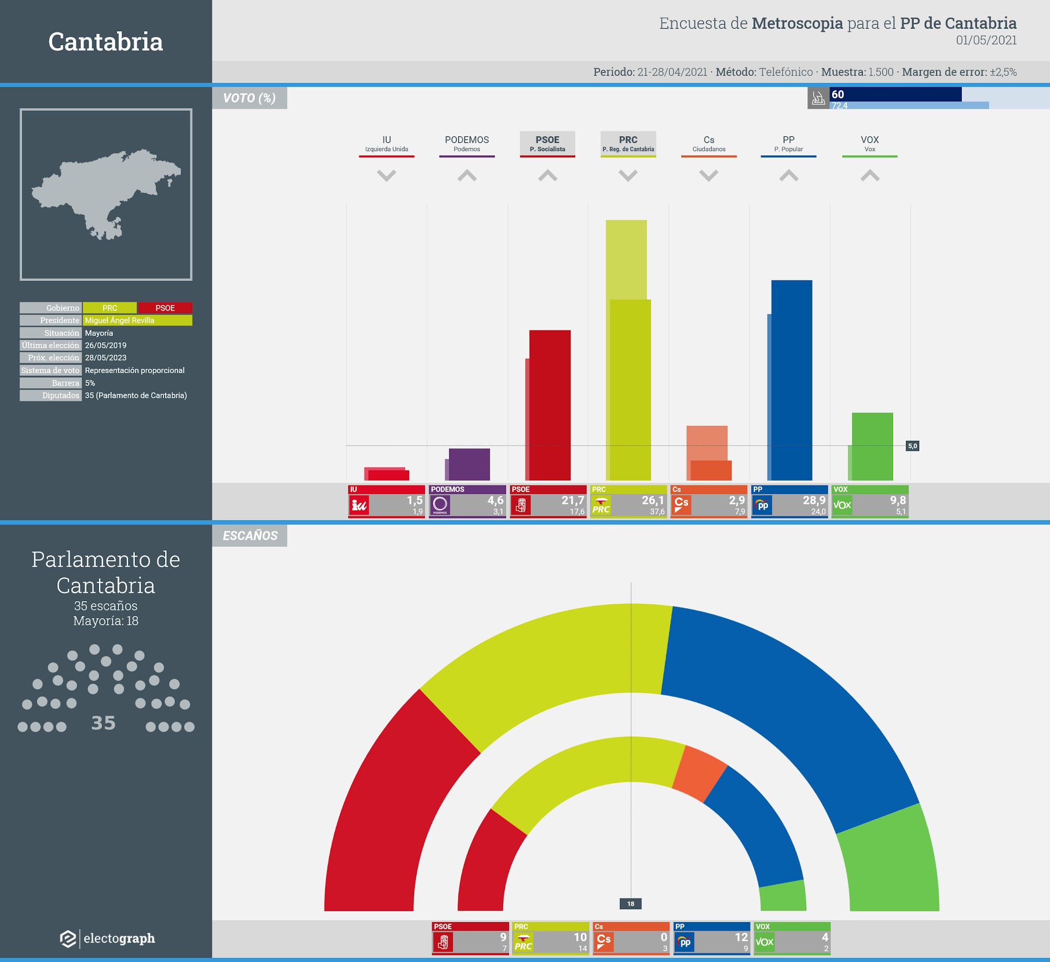 Gráfico de la encuesta para elecciones autonómicas en Cantabria realizada por Metroscopia para el PP de Cantabria, 1 de mayo de 2021
