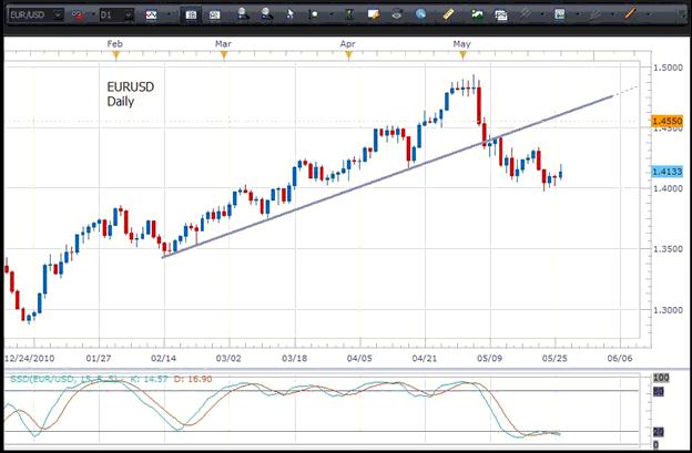 belajar trading forex menggunakan dua time frame berbeda