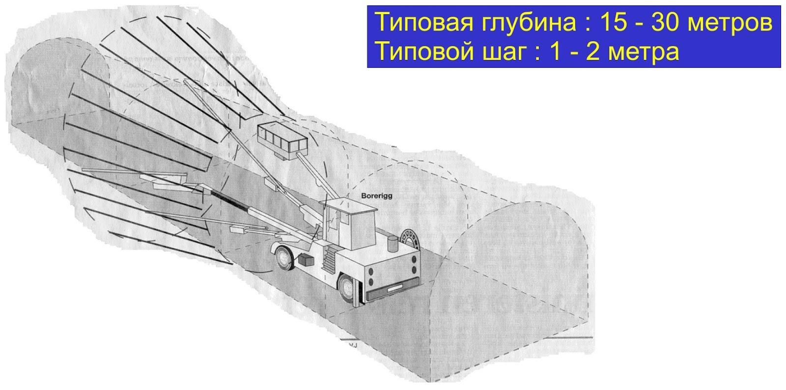 Инъекции цементным раствором условное обозначение цементного раствора