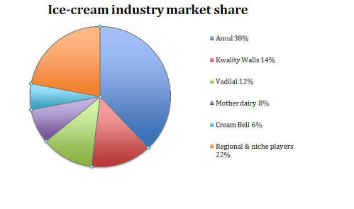 """magnum ice cream a unilever success story The future is clear for unilever japan mar  on the """"refreshment"""" category — consisting of tea and ice cream,  this is an ultimate success"""",."""