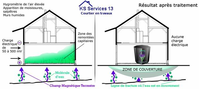 ks services 13 ass chement des murs par champ magn tique une m thode durable. Black Bedroom Furniture Sets. Home Design Ideas