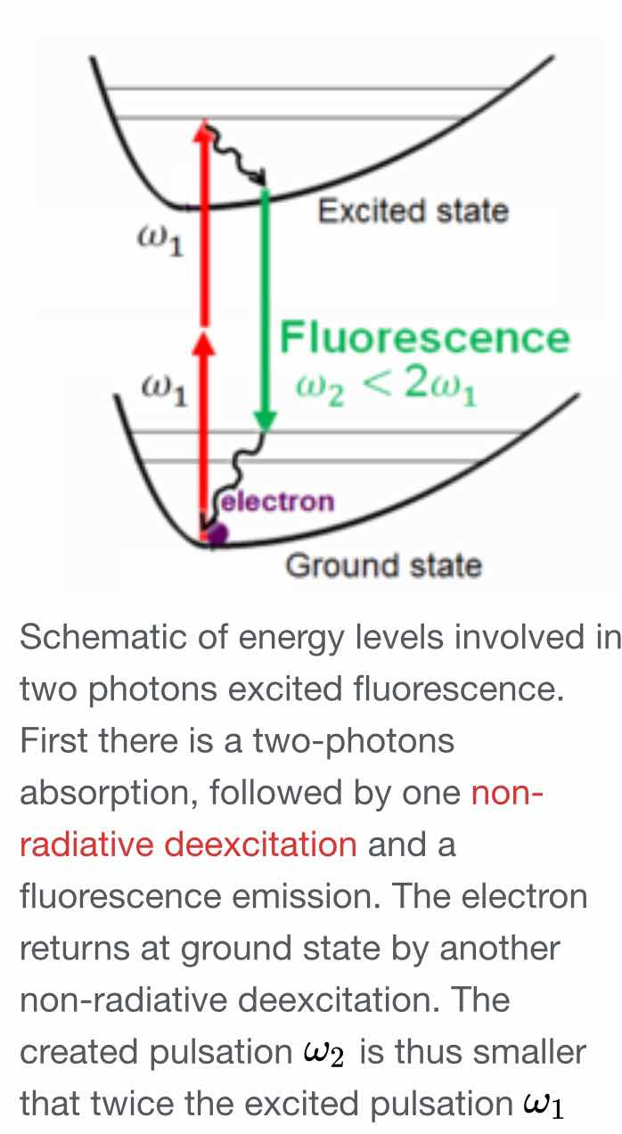Two Photon Absorption (Source: Wikipedia)