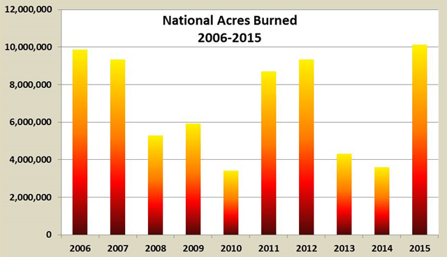Total U.S. acres burned in wildfires, 2006-2015. The official total number of fires and acres burned in 2015 was released by the National Interagency Coordination Center on 4 January 2016. The 2015 fire season set a new record for the number of acres burned in the United States, totaling 10,125,149 acres. The previous record was set in 2006 at 9,873,745 acres. Graphic: NIFC