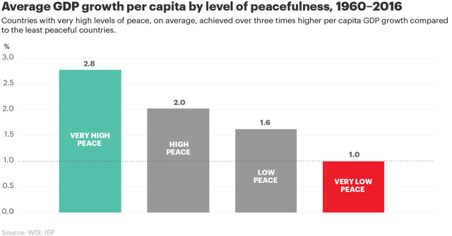 Average GDP growth per capita by level of peacefulness, 1960-2016. Graphic: IEP