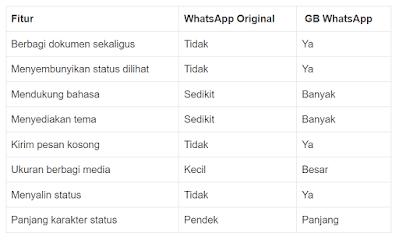 perbedaan di antara whatsapp GB dengan aplikasi WA resmi.
