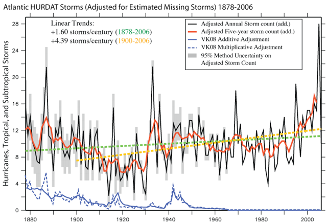 Atlantic (HURDAT) storms, adjusted for estimated missing storms, 1878-2006. Graphic: NOAA