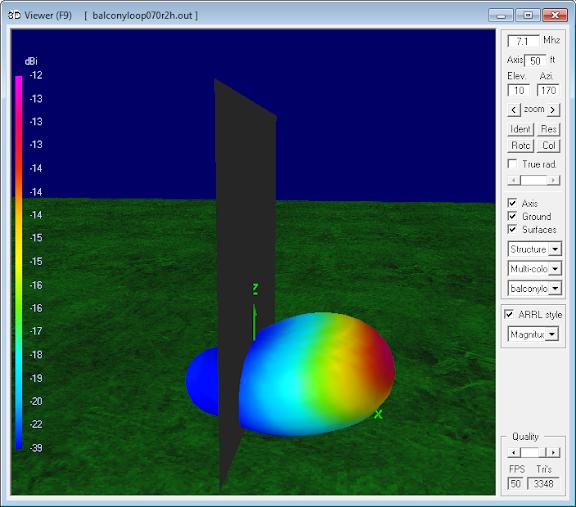 7.1 MHz Magnetic Loop Antenna Parameters -                     Vertical orientation at 8m (0.2 λ)