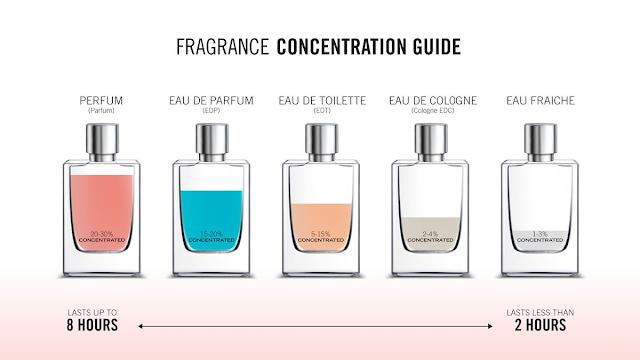 Maksud di sebalik Perfum,EDP,EDT,EDC dan EF