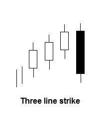 Three line strike patroon