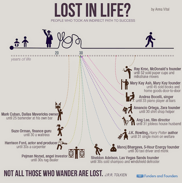 Infographix - lost-in-life_533cab7ad3182.jpg