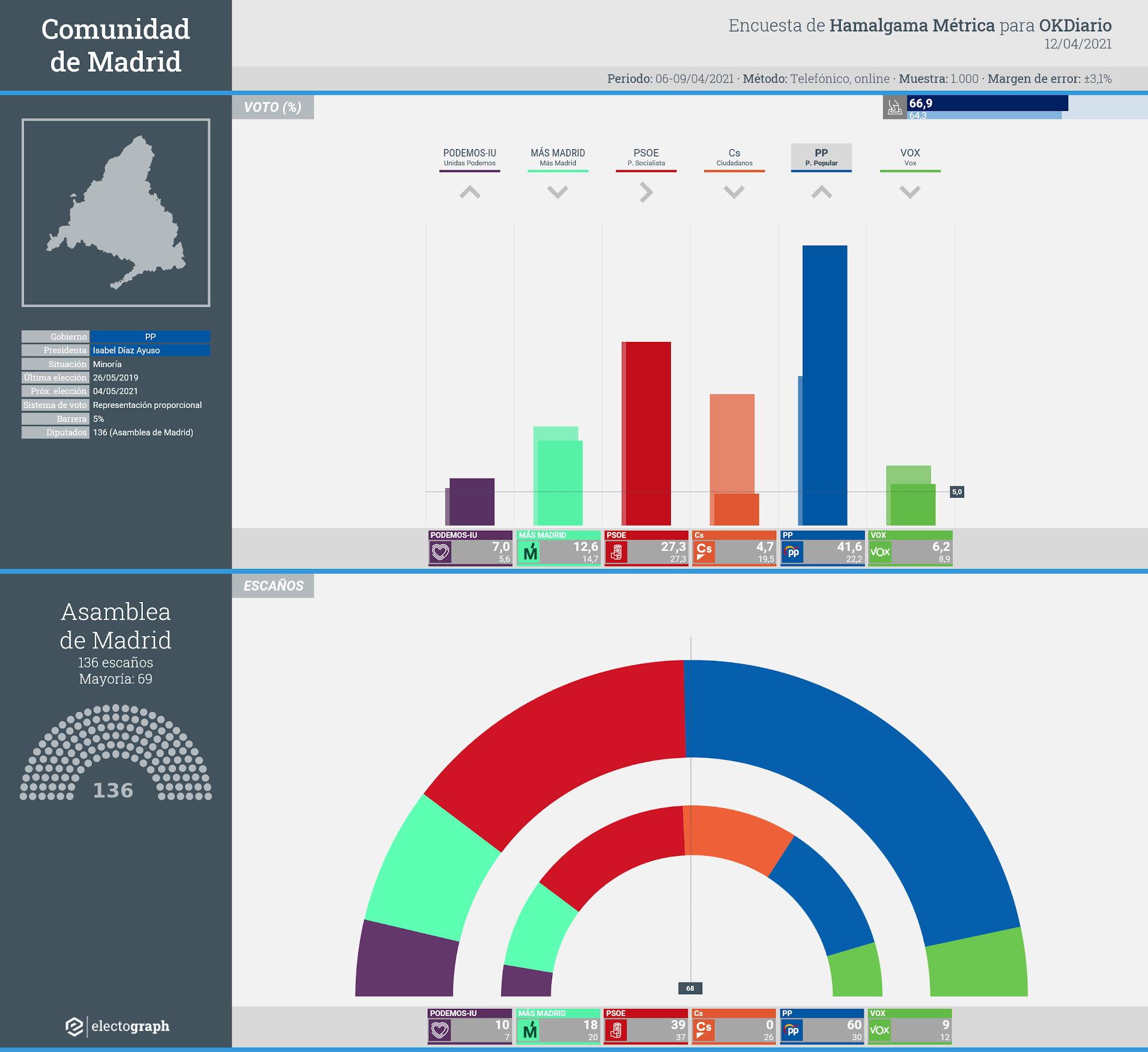 Gráfico de la encuesta para elecciones autonómicas en la Comunidad de Madrid realizada por Hamalgama Métrica para OKDiario, 12 de abril de 2021