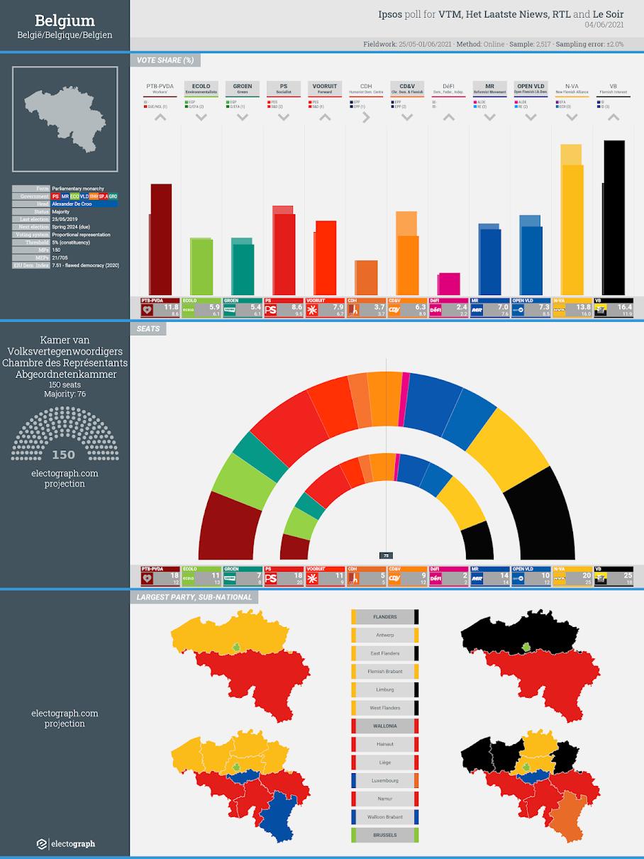 BELGIUM: Ipsos poll chart for VTM, Het Laatste Nieuws, RTL and Le Soir, 4 June 2021