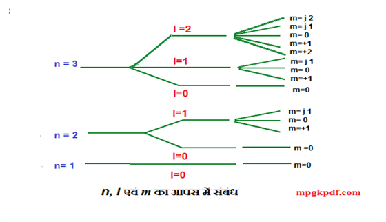 Relation between quantum numbers  n,l and m