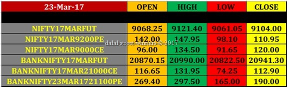 Today's stock Market closing rates 23 march 2017