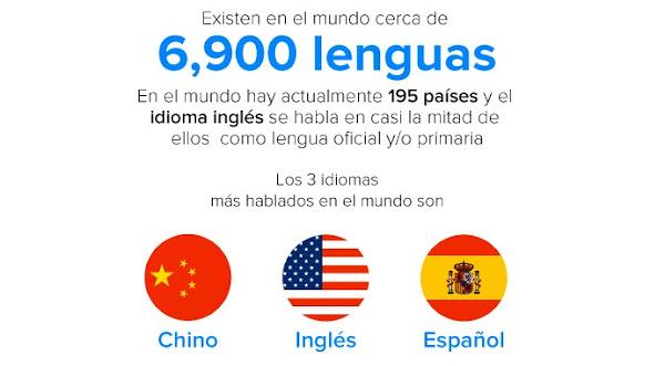 La importancia de saber inglés cuando hablamos del Internet