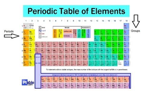 ¿Por qué se llama la tabla periódica?