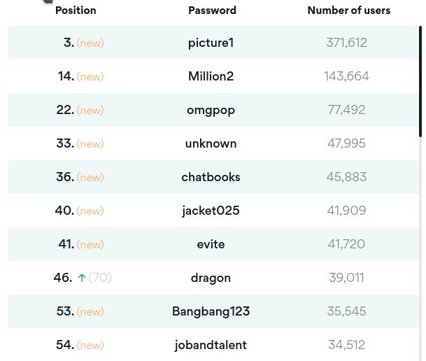 Худшие пароли 2020
