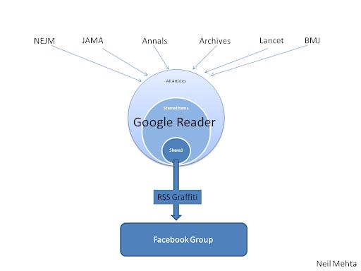 http://blogedutech.blogspot.com/2010/11/model-for-journal-club-using-google.html