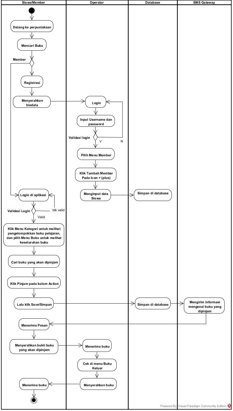 Si1322476627 widuri activity diagram sistem registrasi dan sistem peminjaman member ccuart Images