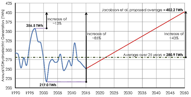 Historical and proposed hydroelectric generation per year. The historical data (www.eia.gov/todayinenergy/detail.php?id=2650) show generation averaging 280.9 TWh/yr; generation proposed in ref. 11 is 402.2 TWh, 13 percent higher than the 25-y historical maximum of 356.5 TWh (1997) and 85% higher than the historical minimum of 217 TWh (2001). Graphic: Clack, et al., 2017 / PNAS