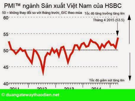 Hình 1: HSBC: Sản xuất Việt Nam tăng mạnh nhất 4 năm