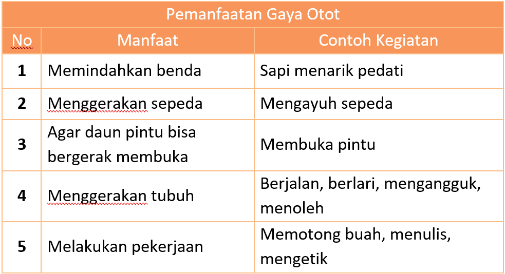 Kunci Jawaban Halaman 14, 15, 16, 17, 18, 19 Tema 7
