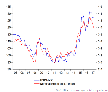 The Chart Above Has Usdmyr Exchange Rate On Right And Fed S Usd Broad Nominal Effective Left From 2005 To Present