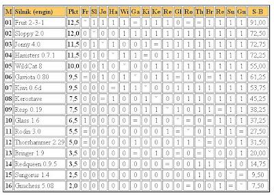 Jurek Chess Ranking (JCR) - Page 3 4liga6.03.2011