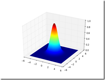 The Beginner Programmer: 2D heat and wave equations on 3D graphs