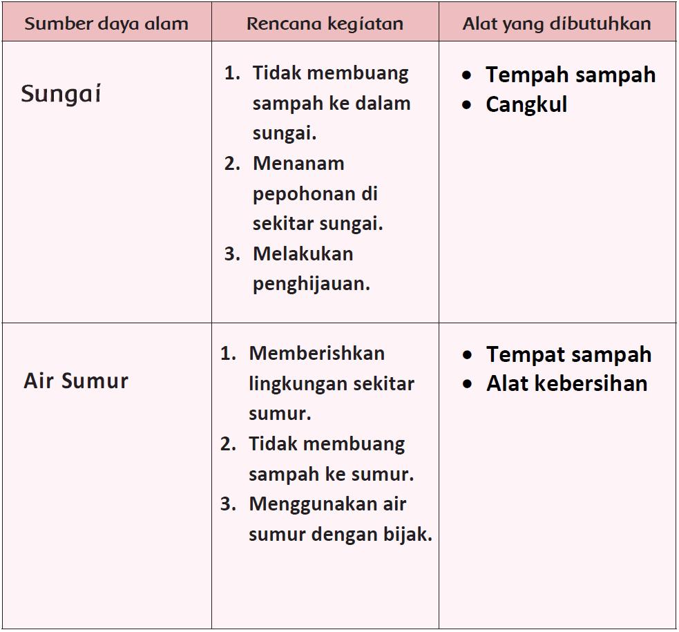 Kunci Jawaban Halaman 25, 26, 27 Tema 4 Kelas 4