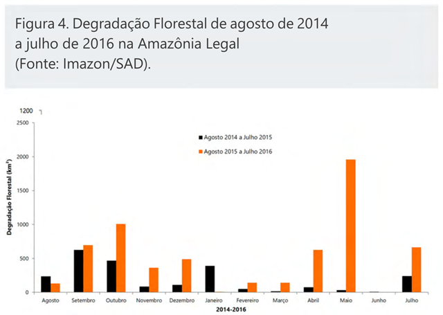 Estimated area of forest degradation in the Amazon rainforest, August 2014-July 2016. Graphic: Imazon