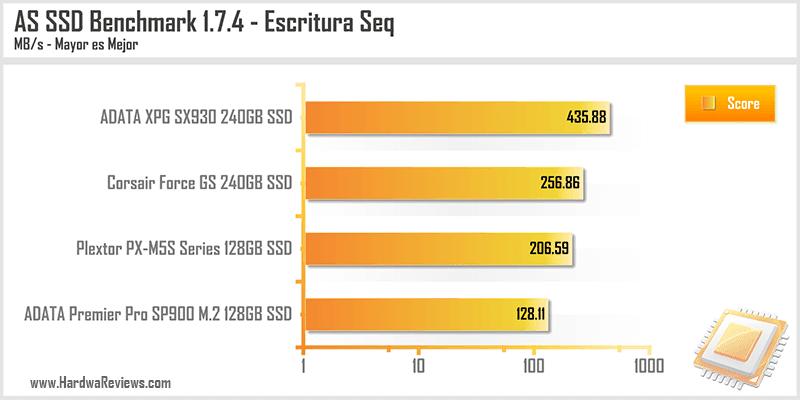 ADATA XPG SX930 240GB SSD AS SSD Escritura