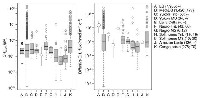 Box plots of CH4(aq) concentrations and diffusive fluxes for Greenland and other major world river systems. Graphic: Lamarche-Gagnon, et al., 2019 / Nature
