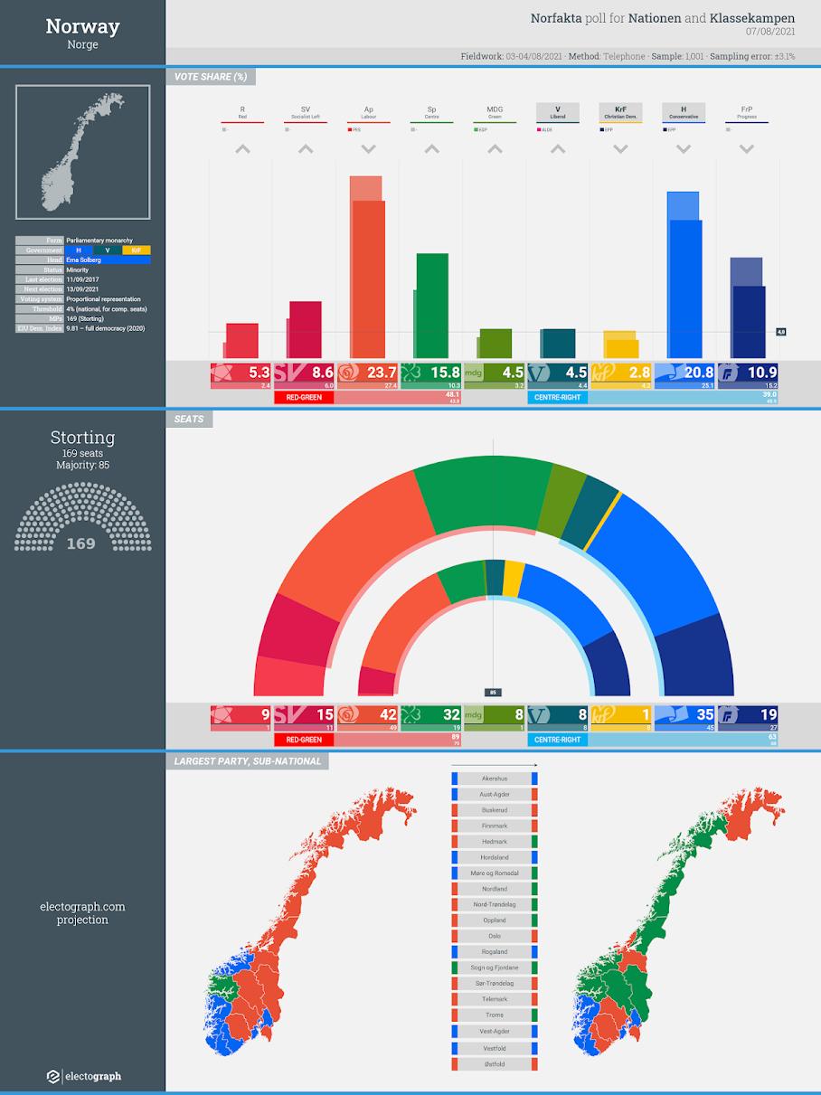NORWAY: Norfakta poll chart for Nationen and Klassekampen, 7 August 2021