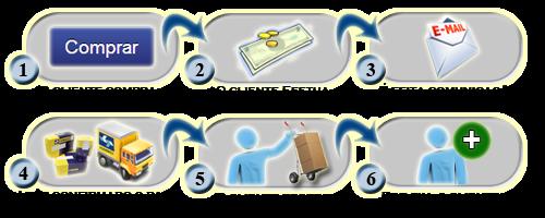 Instruções de Compra