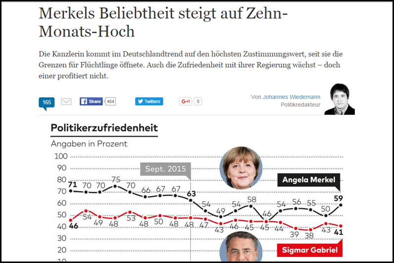Merkels Beliebtheit à la Welt