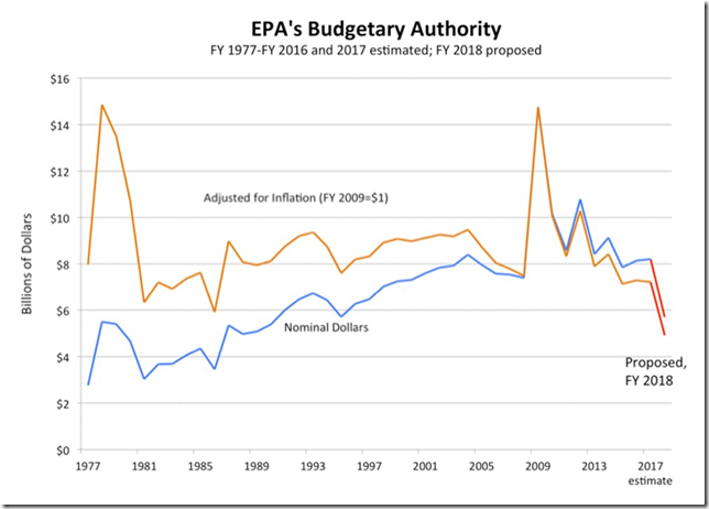 Historical trends in EPA's budget show a spike during the Carter administration, followed by sharp cuts under President Reagan and an infusion of economic stimulus money in 2009. President Trump has proposed sharp cuts in the FY 2018 budget. Graphic: EDGI / CC BY-ND