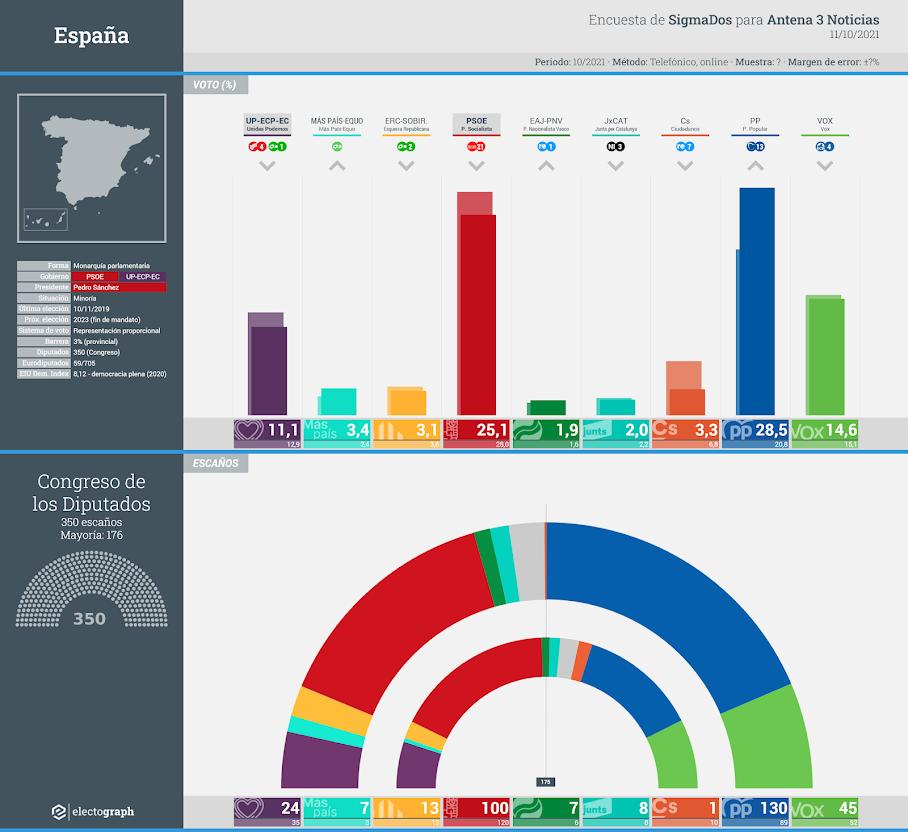Gráfico de la encuesta para elecciones generales en España realizada por SigmaDos para Antena 3 Noticias, 11 de octubre de 2021