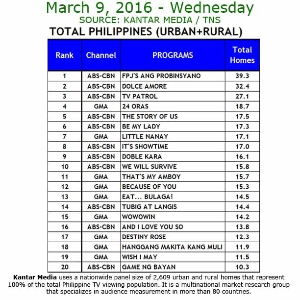 Kantar Media National TV Ratings - March 9, 2016
