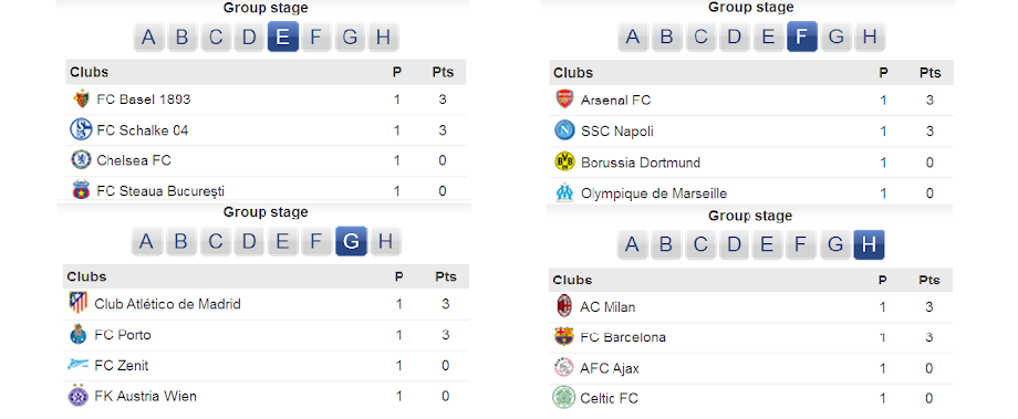 Points Table: Group E,F,G,H