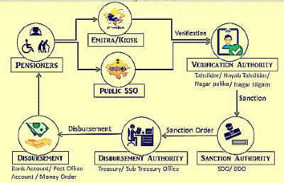 सामाजिक सुरक्षा पेंशन योजना आवेदन