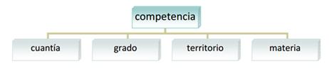 Competencia Juicio Mercantil