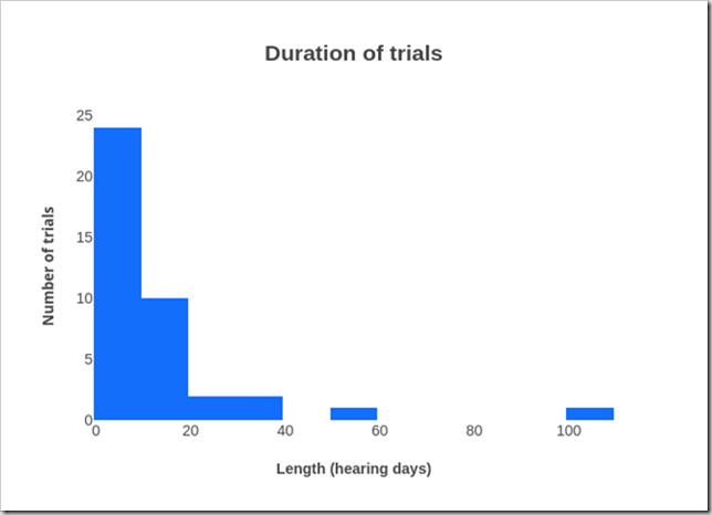 Trial duration