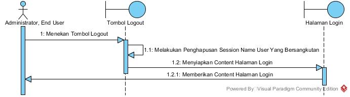 Si1122469297 widuri sequance diagram proses melakukan logout ccuart Choice Image